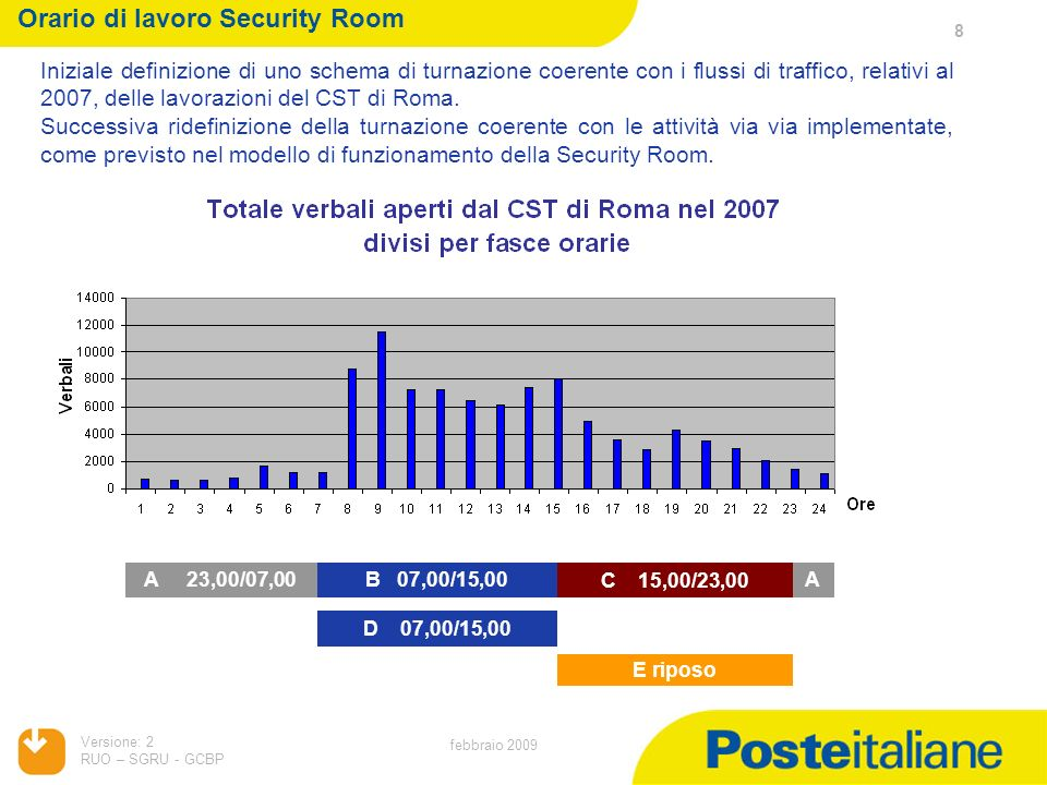 Orario di lavoro Security Room
