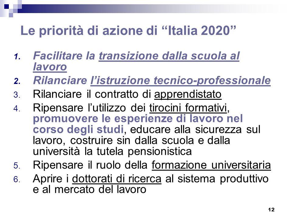 Le priorità di azione di Italia 2020