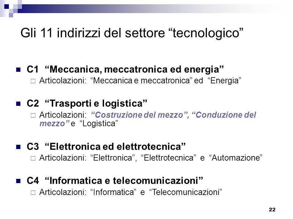 Gli 11 indirizzi del settore tecnologico