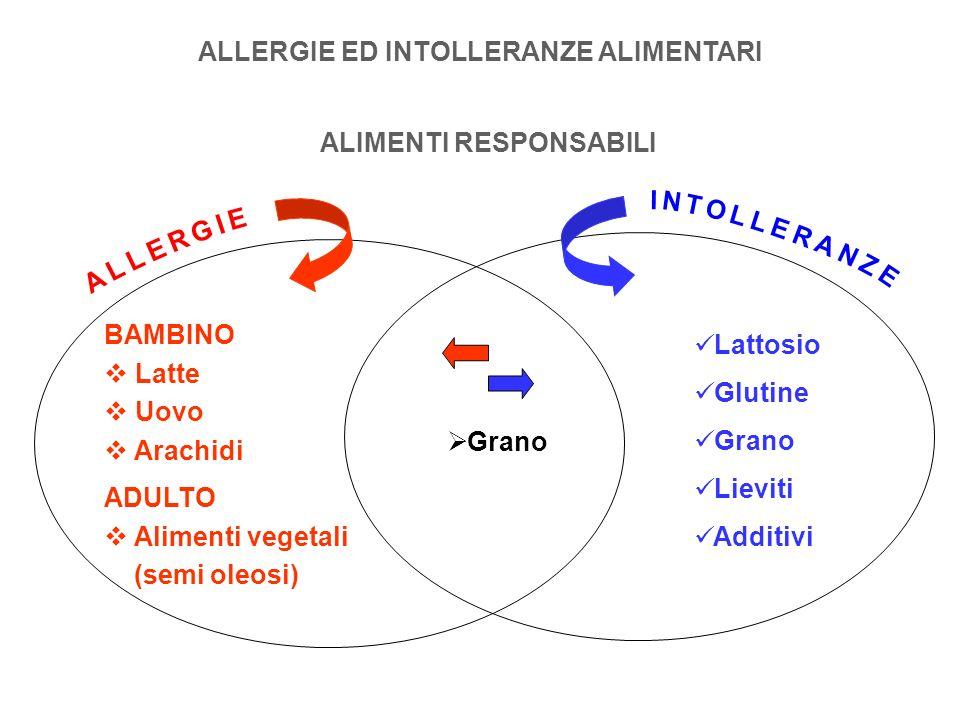 ALLERGIE ED INTOLLERANZE ALIMENTARI ALIMENTI RESPONSABILI