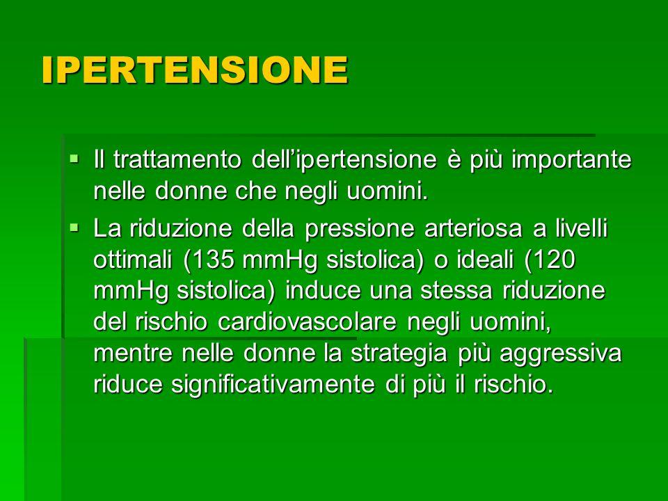 IPERTENSIONE Il trattamento dell'ipertensione è più importante nelle donne che negli uomini.