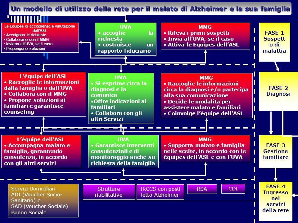 Un modello di utilizzo della rete per il malato di Alzheimer e la sua famiglia