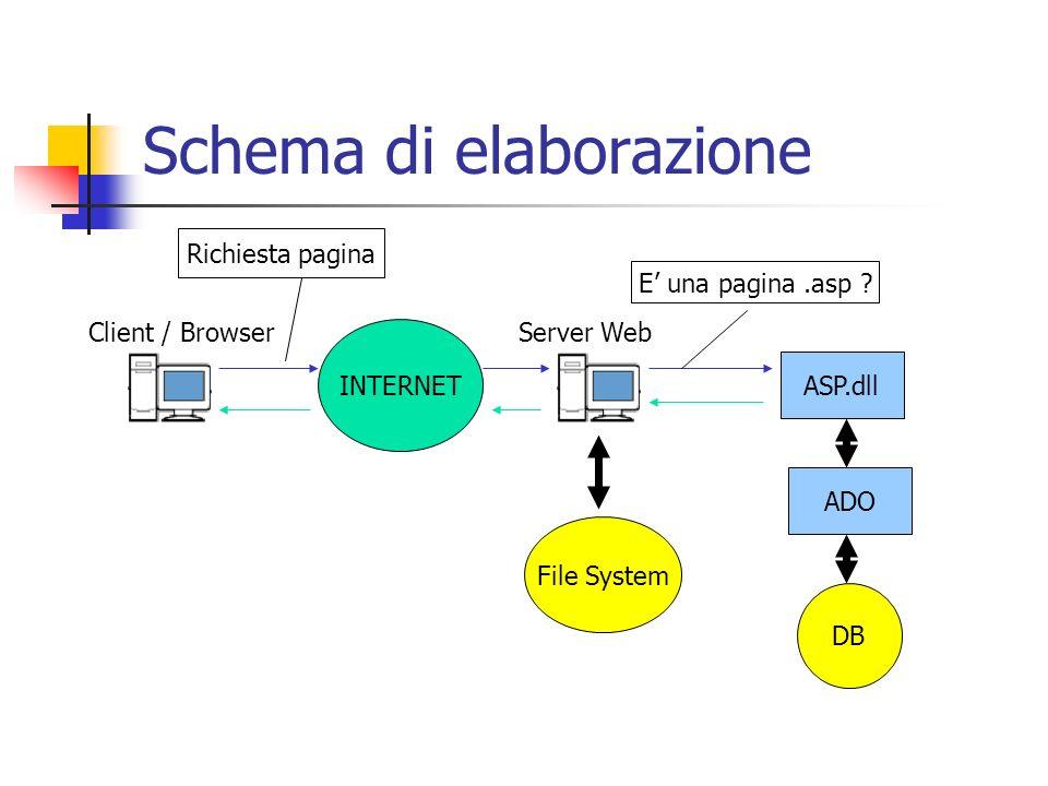 Schema di elaborazione