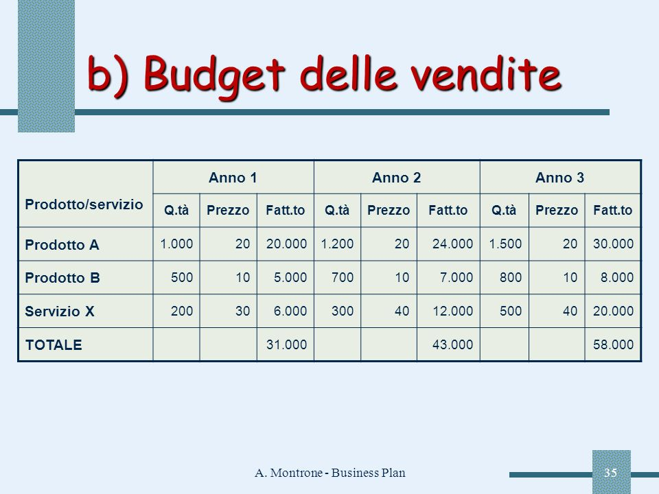 b) Budget delle vendite