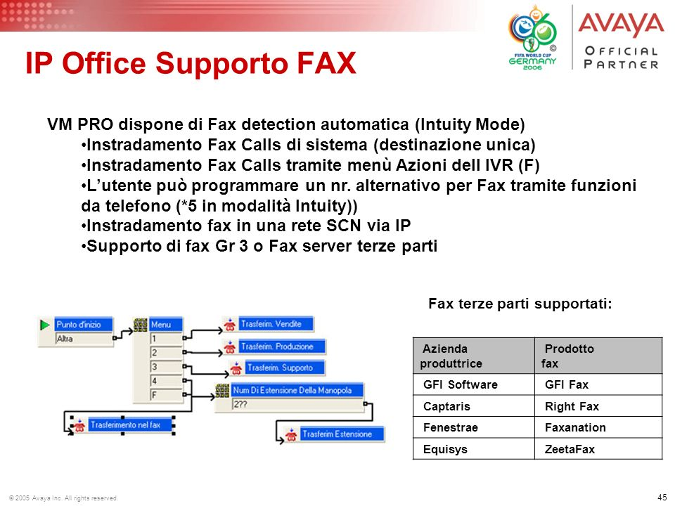 IP Office Supporto FAX VM PRO dispone di Fax detection automatica (Intuity Mode) Instradamento Fax Calls di sistema (destinazione unica)