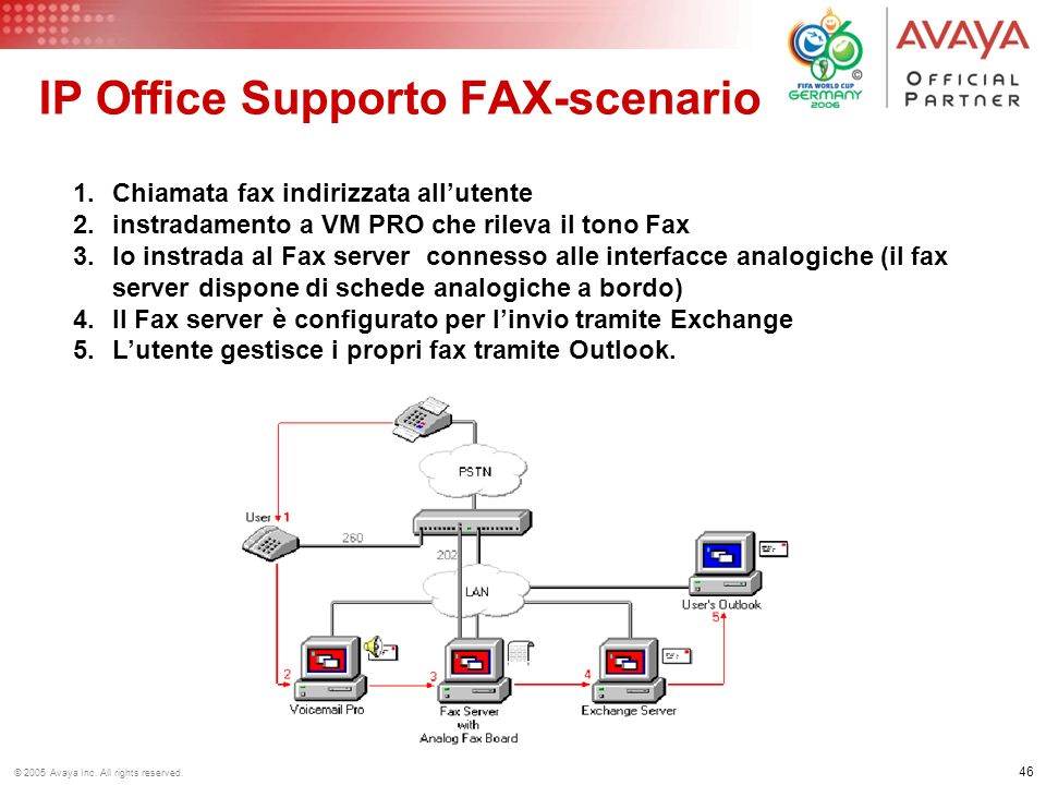 IP Office Supporto FAX-scenario