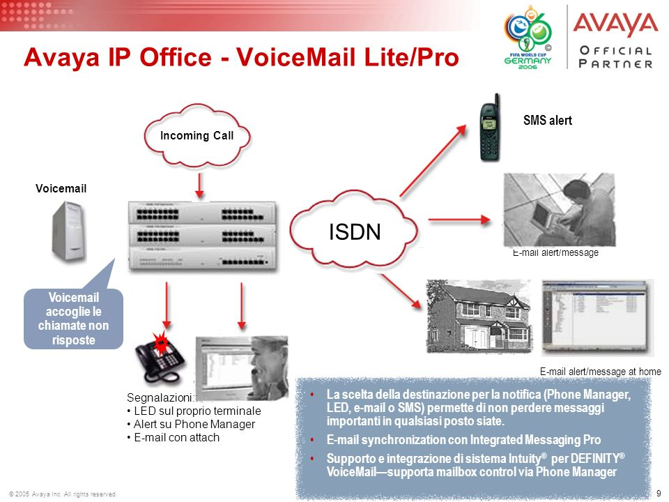 Avaya IP Office - VoiceMail Lite/Pro