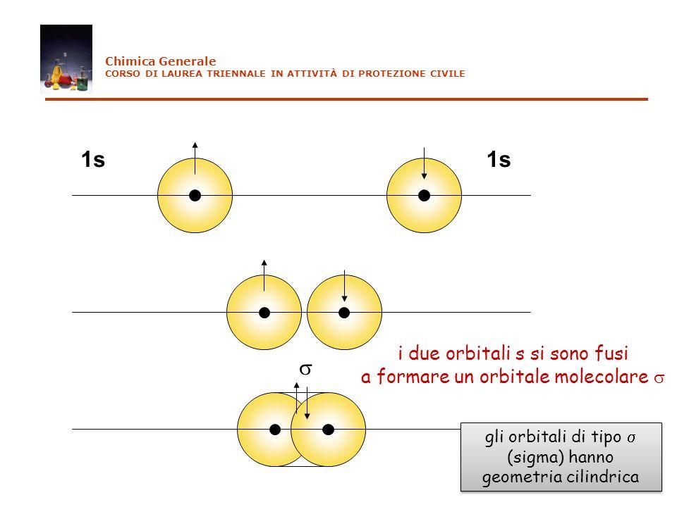 1s  i due orbitali s si sono fusi a formare un orbitale molecolare 