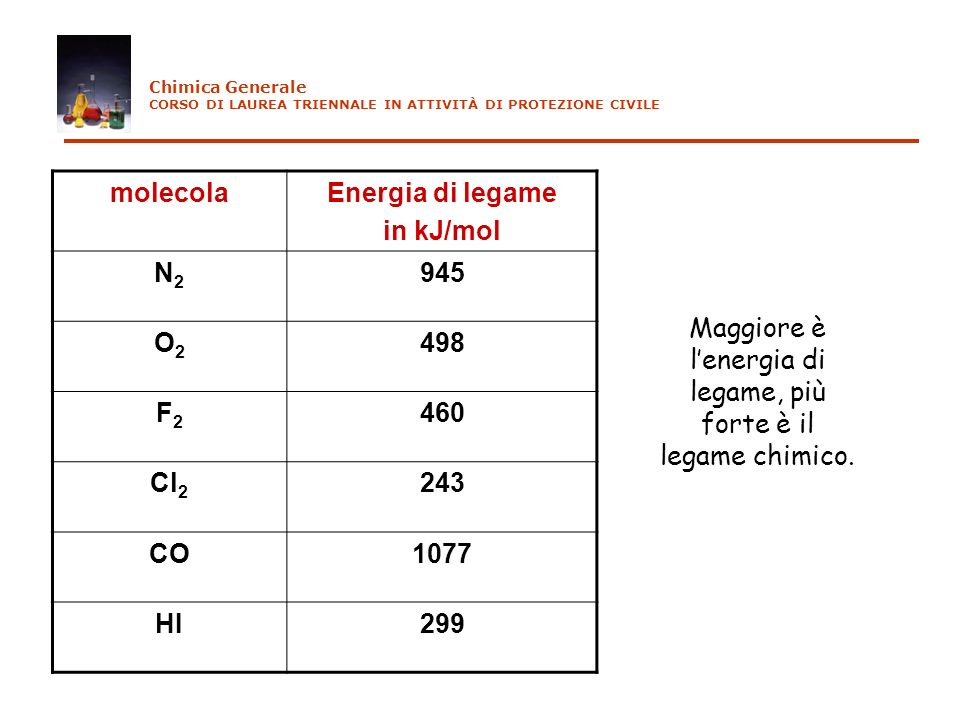 Maggiore è l'energia di legame, più forte è il legame chimico.