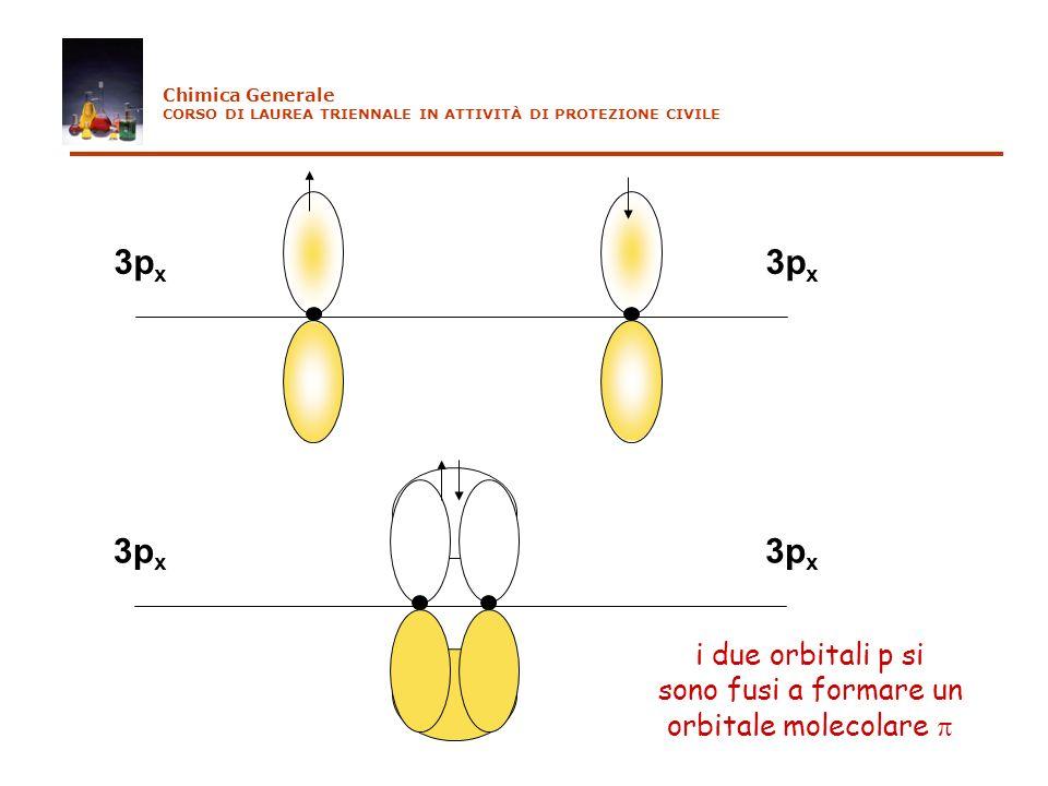 3px 3px i due orbitali p si sono fusi a formare un