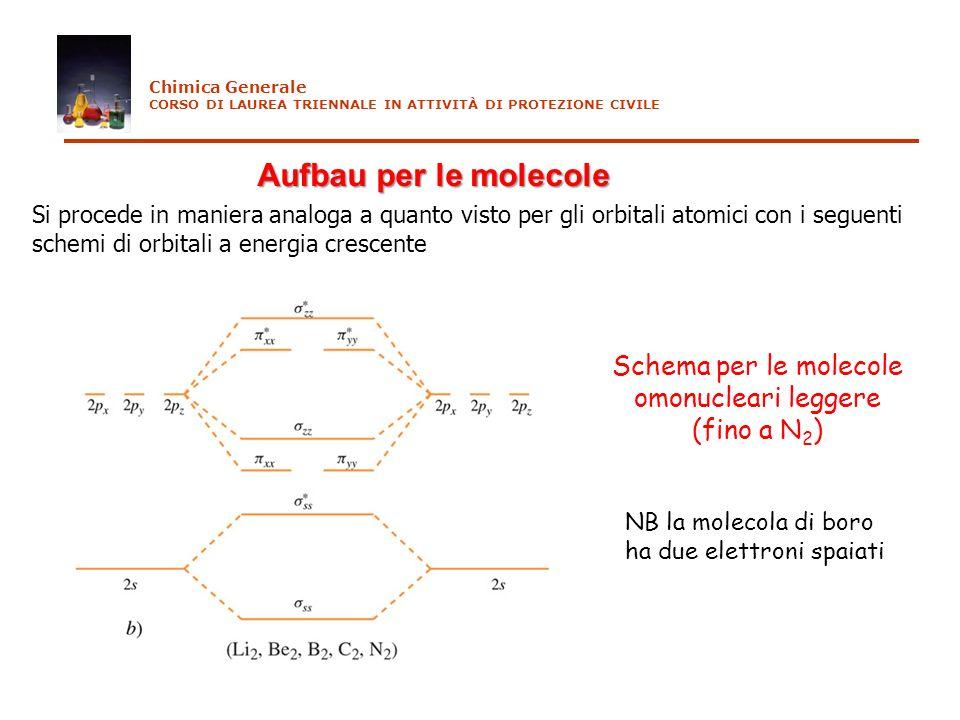 Schema per le molecole omonucleari leggere (fino a N2)