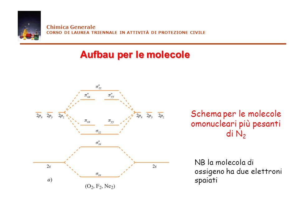 Schema per le molecole omonucleari più pesanti di N2