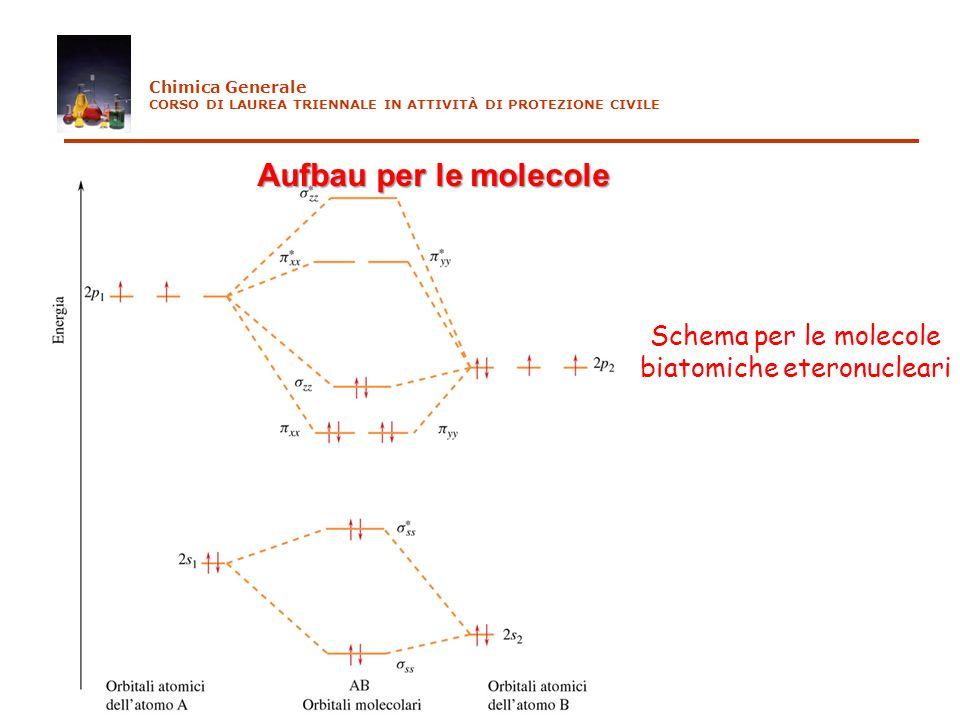 Schema per le molecole biatomiche eteronucleari