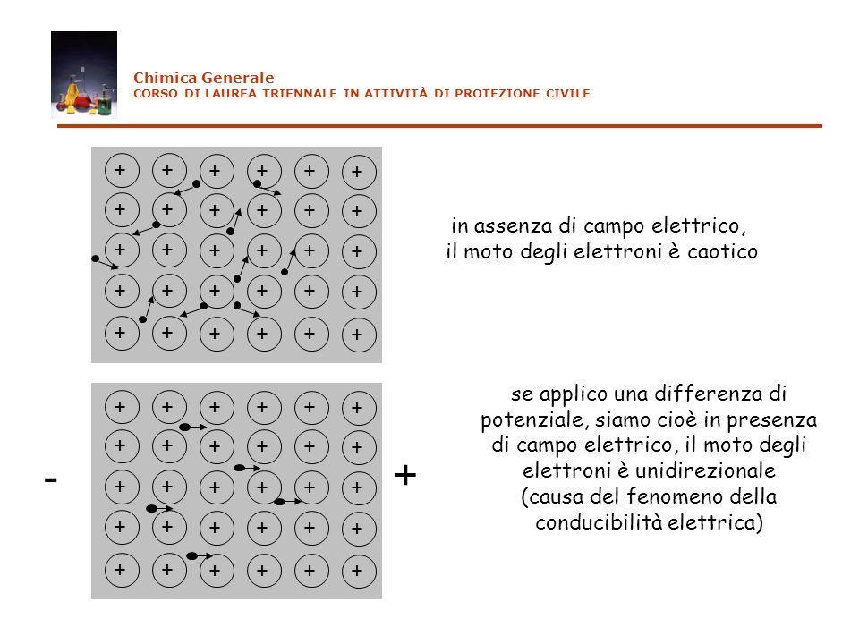 - + + in assenza di campo elettrico, il moto degli elettroni è caotico