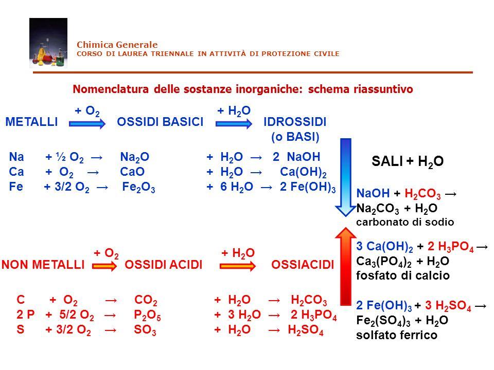 Nomenclatura delle sostanze inorganiche: schema riassuntivo