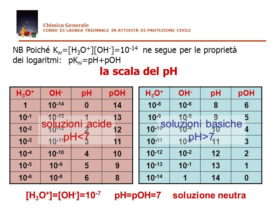 la scala del pH soluzioni acide pH<7 soluzioni basiche pH>7