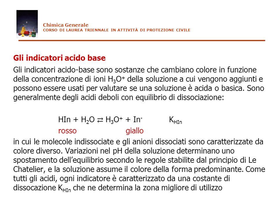Gli indicatori acido base
