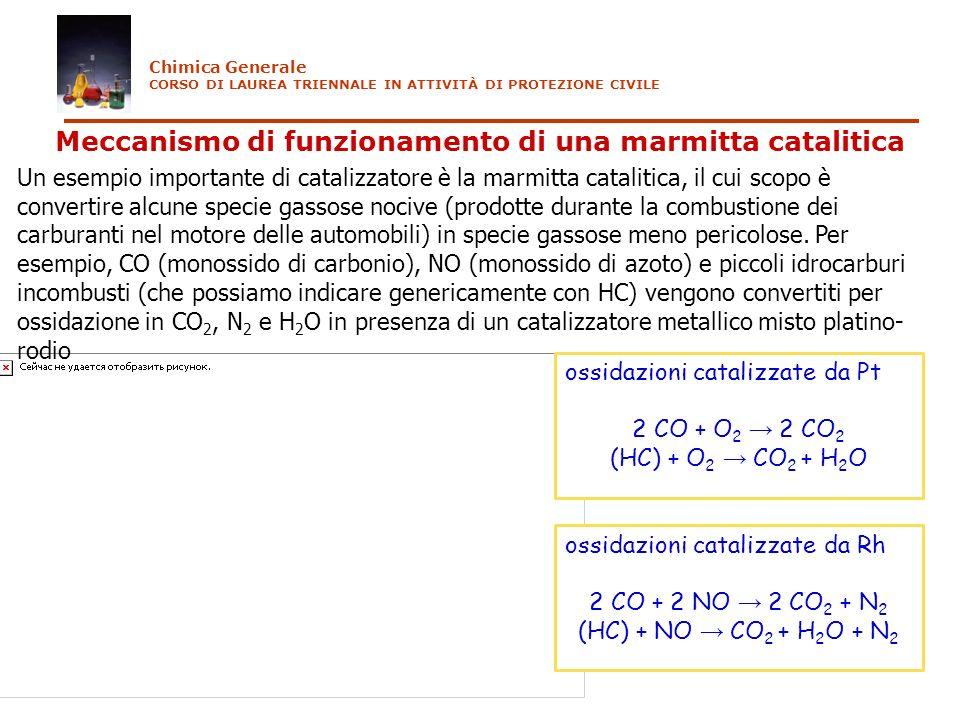 Meccanismo di funzionamento di una marmitta catalitica