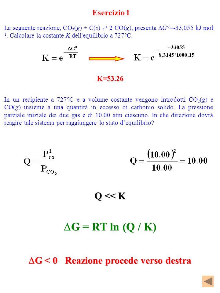 G = RT ln (Q / K) Q << K