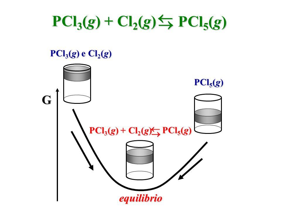  PCl3(g) + Cl2(g) PCl5(g)  G equilibrio PCl3(g) e Cl2(g) PCl5(g) 