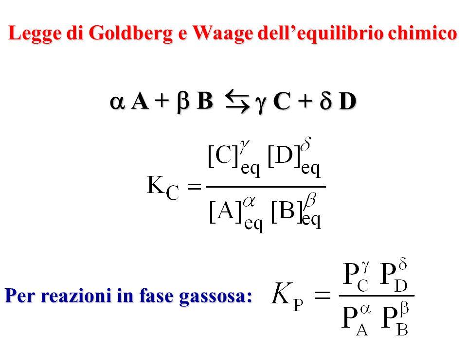 Legge di Goldberg e Waage dell'equilibrio chimico