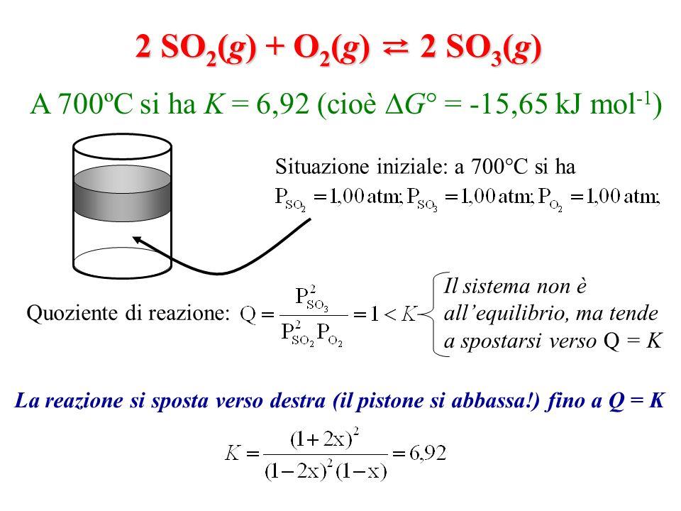 2 SO2(g) + O2(g) ⇄ 2 SO3(g) A 700ºC si ha K = 6,92 (cioè G° = -15,65 kJ mol-1) Quoziente di reazione: