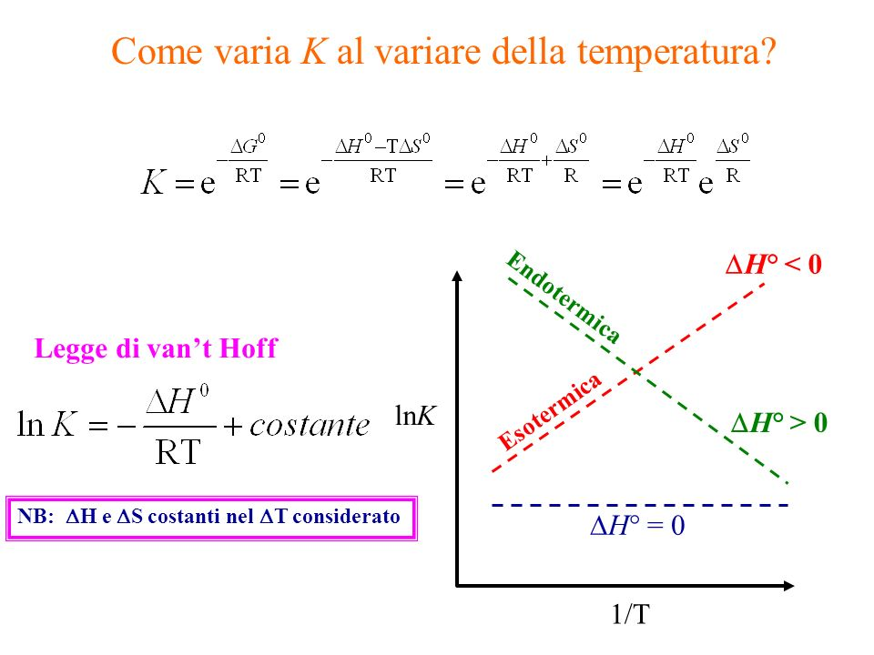 Come varia K al variare della temperatura