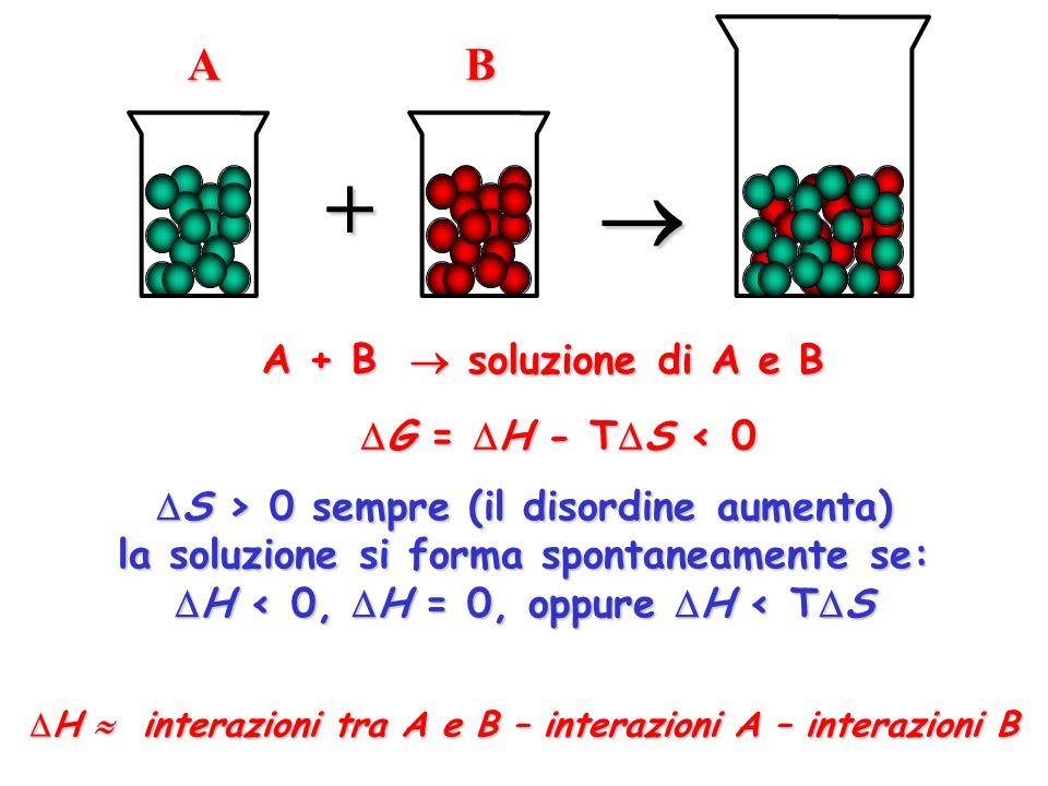 +  A B A + B  soluzione di A e B G = H - TS < 0