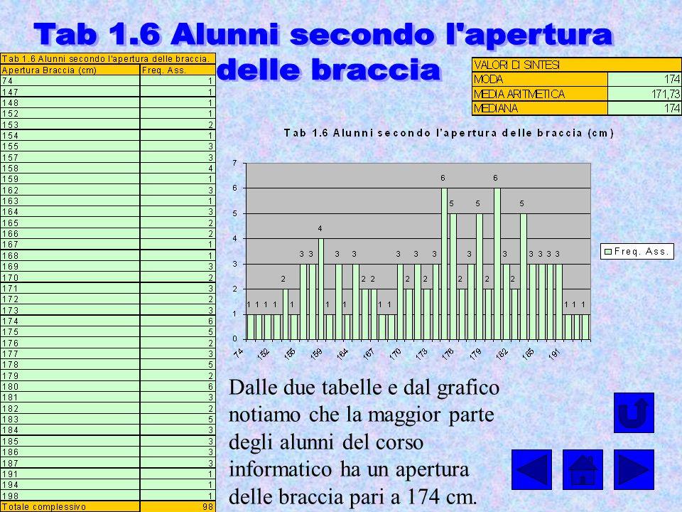 Tab 1.6 Alunni secondo l apertura