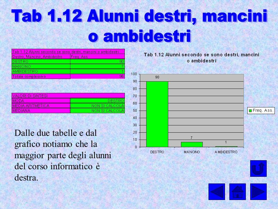Tab 1.12 Alunni destri, mancini