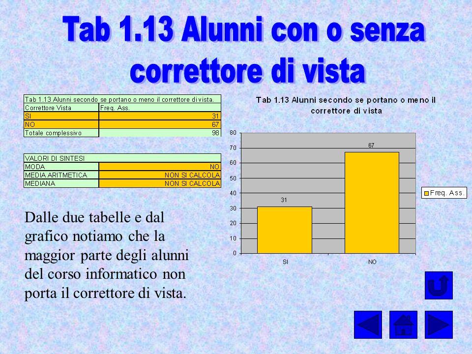 Tab 1.13 Alunni con o senza correttore di vista