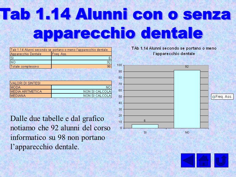 Tab 1.14 Alunni con o senza apparecchio dentale