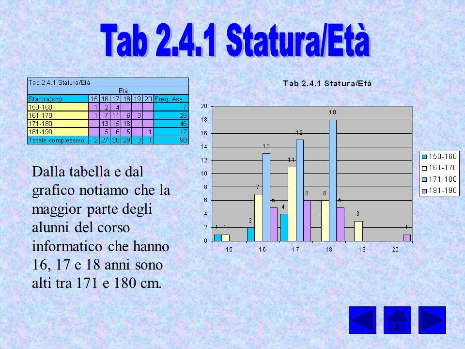 Tab 2.4.1 Statura/Età