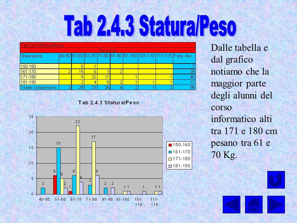 Tab 2.4.3 Statura/Peso
