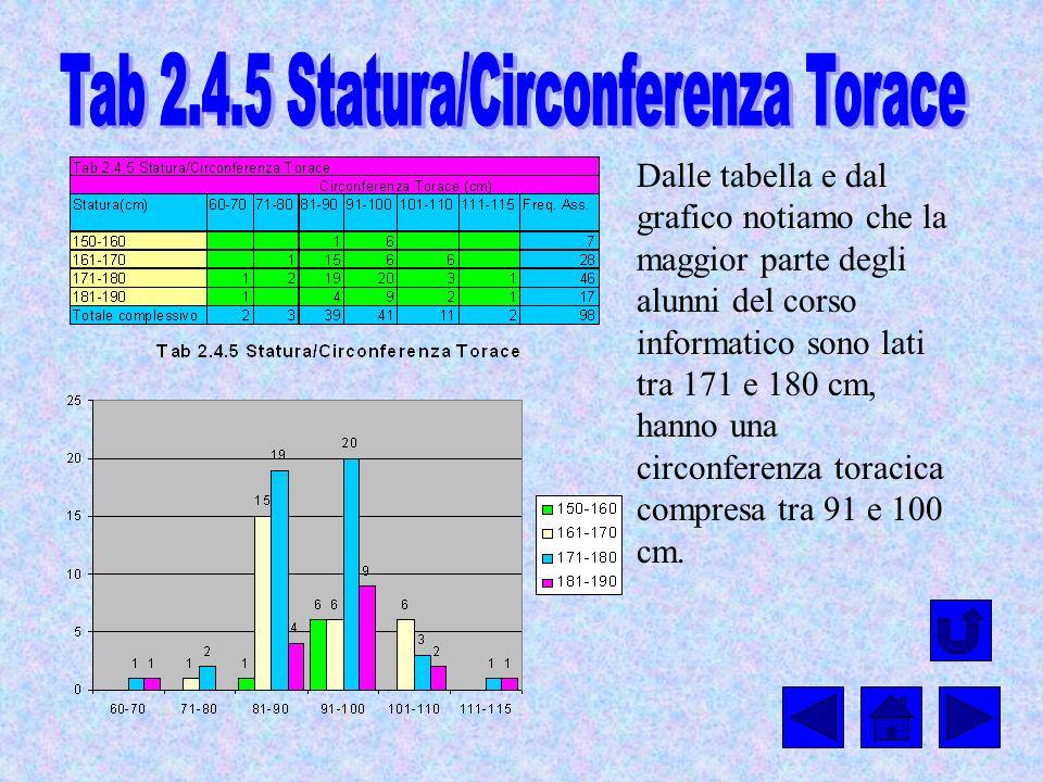 Tab 2.4.5 Statura/Circonferenza Torace
