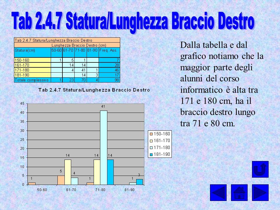 Tab 2.4.7 Statura/Lunghezza Braccio Destro
