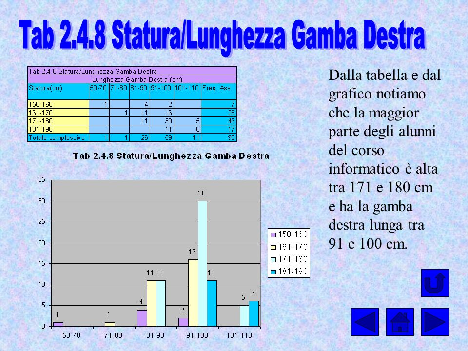 Tab 2.4.8 Statura/Lunghezza Gamba Destra