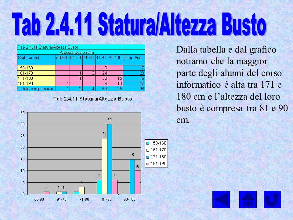 Tab 2.4.11 Statura/Altezza Busto