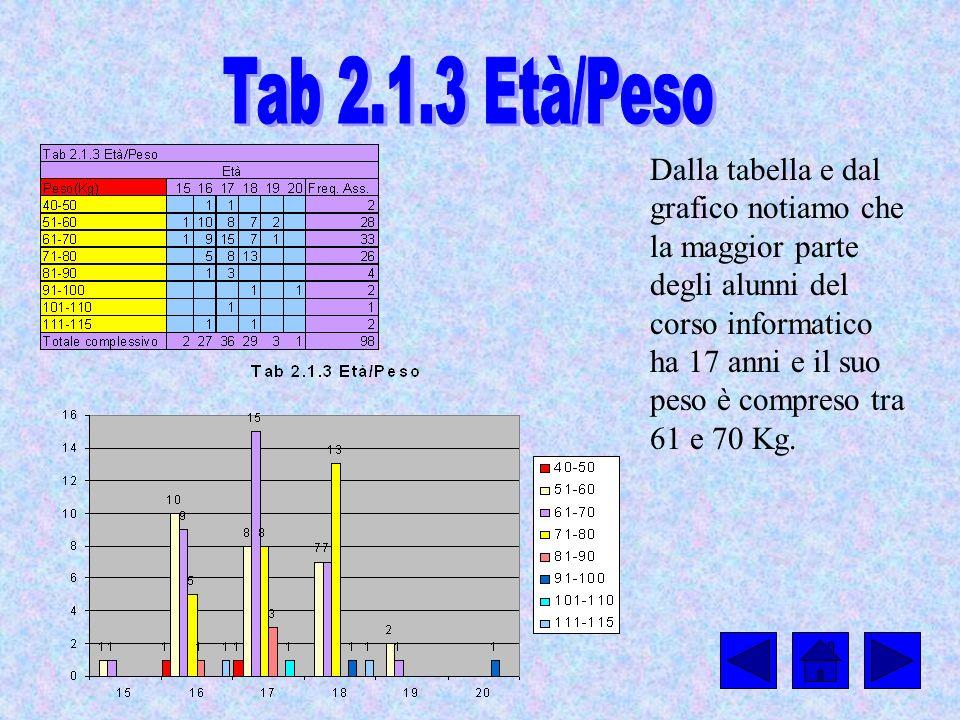 Tab 2.1.3 Età/Peso