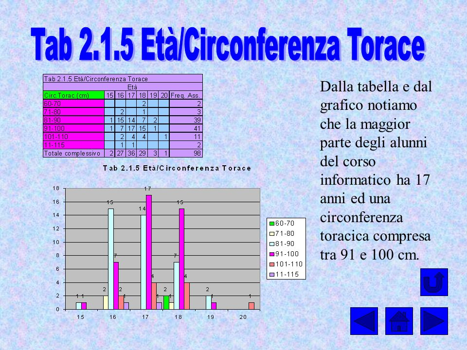 Tab 2.1.5 Età/Circonferenza Torace
