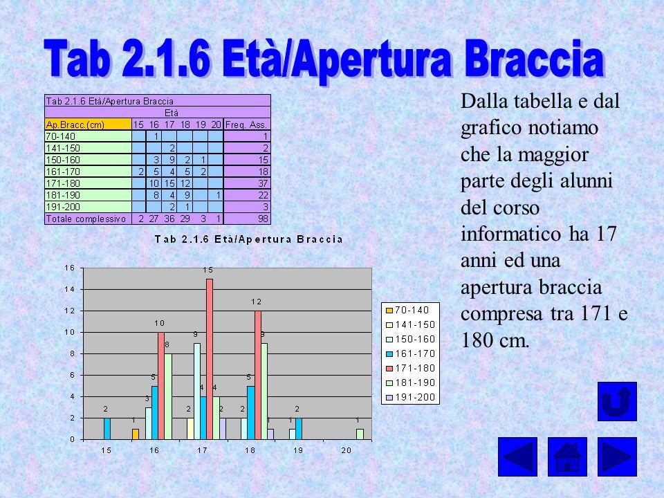 Tab 2.1.6 Età/Apertura Braccia