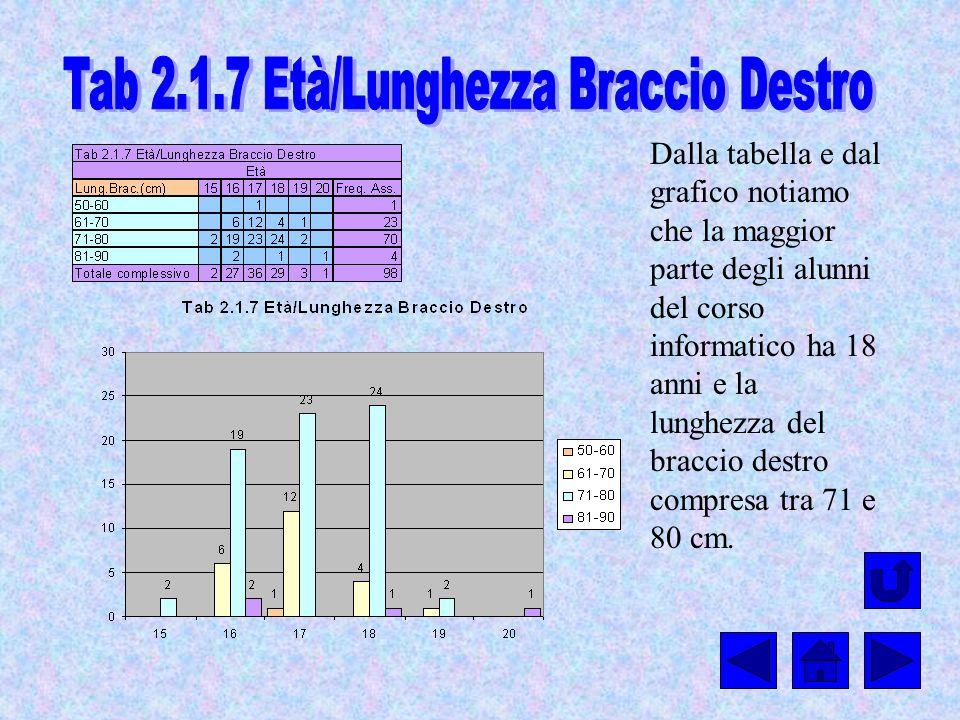 Tab 2.1.7 Età/Lunghezza Braccio Destro
