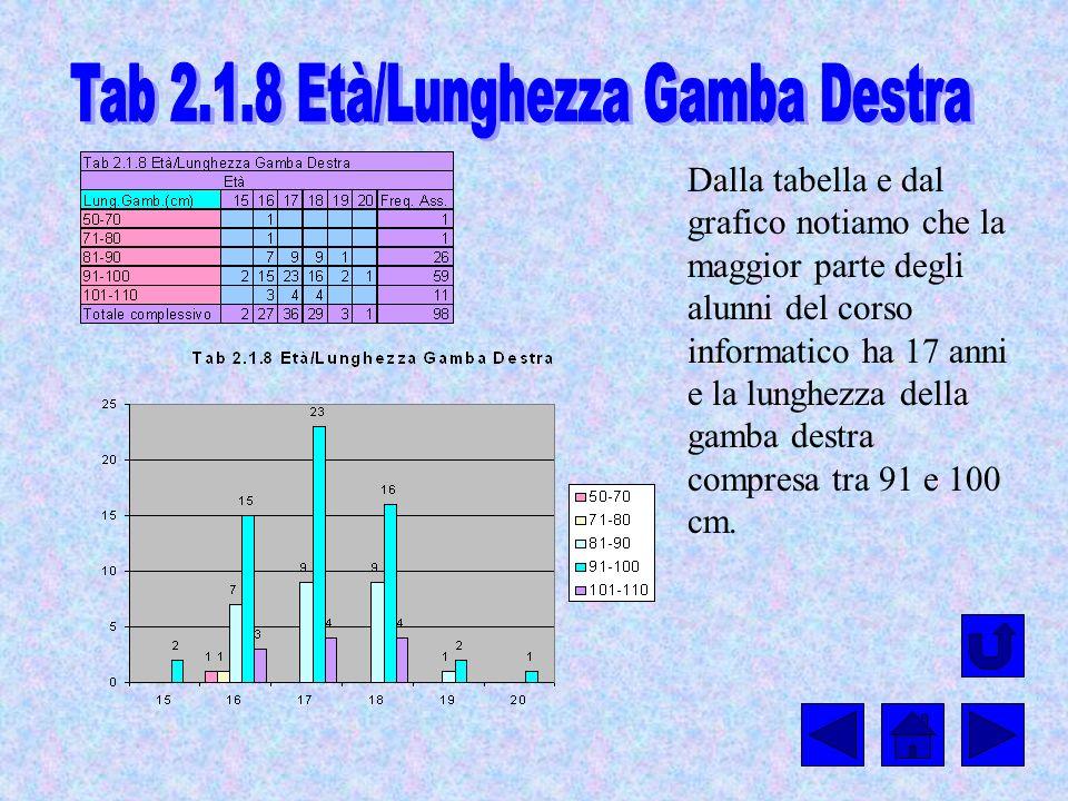 Tab 2.1.8 Età/Lunghezza Gamba Destra