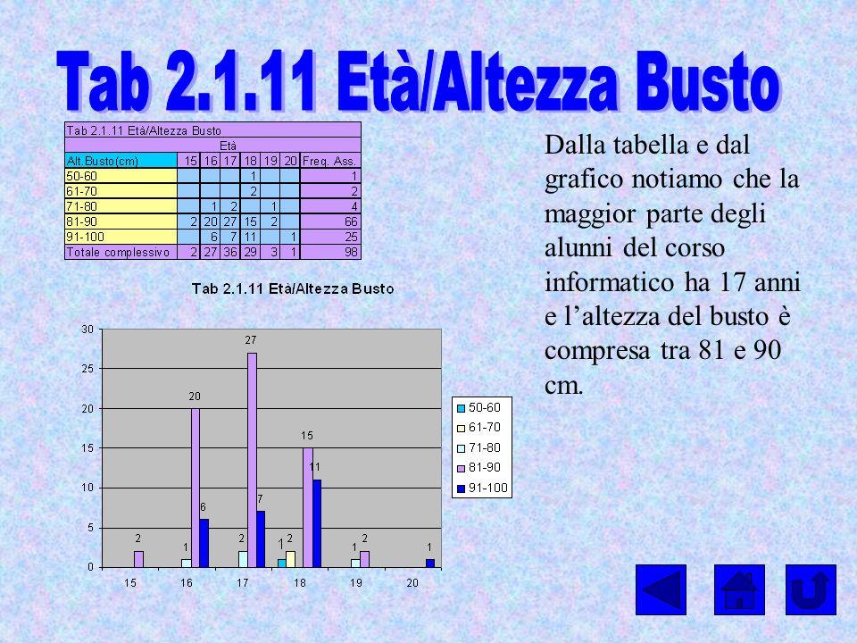 Tab 2.1.11 Età/Altezza Busto