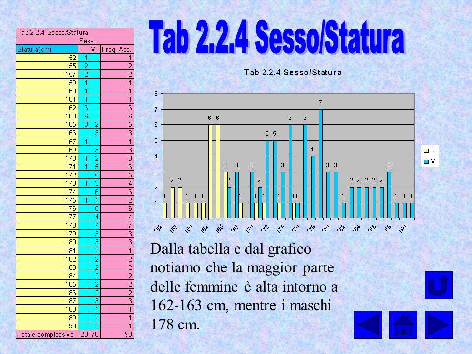 Tab 2.2.4 Sesso/Statura Dalla tabella e dal grafico notiamo che la maggior parte delle femmine è alta intorno a 162-163 cm, mentre i maschi 178 cm.