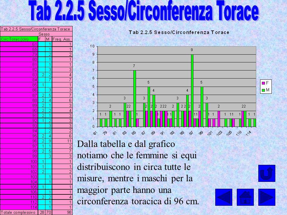Tab 2.2.5 Sesso/Circonferenza Torace