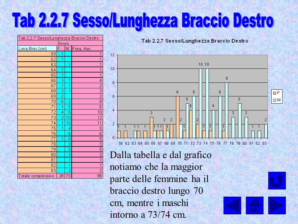 Tab 2.2.7 Sesso/Lunghezza Braccio Destro