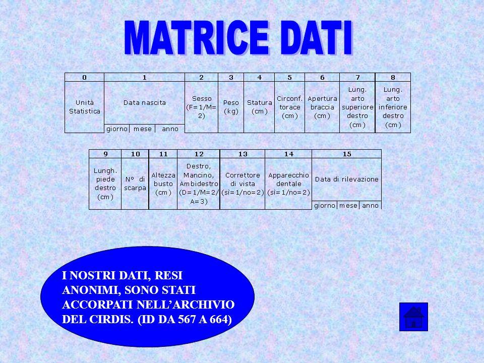 MATRICE DATI I NOSTRI DATI, RESI ANONIMI, SONO STATI ACCORPATI NELL'ARCHIVIO DEL CIRDIS.