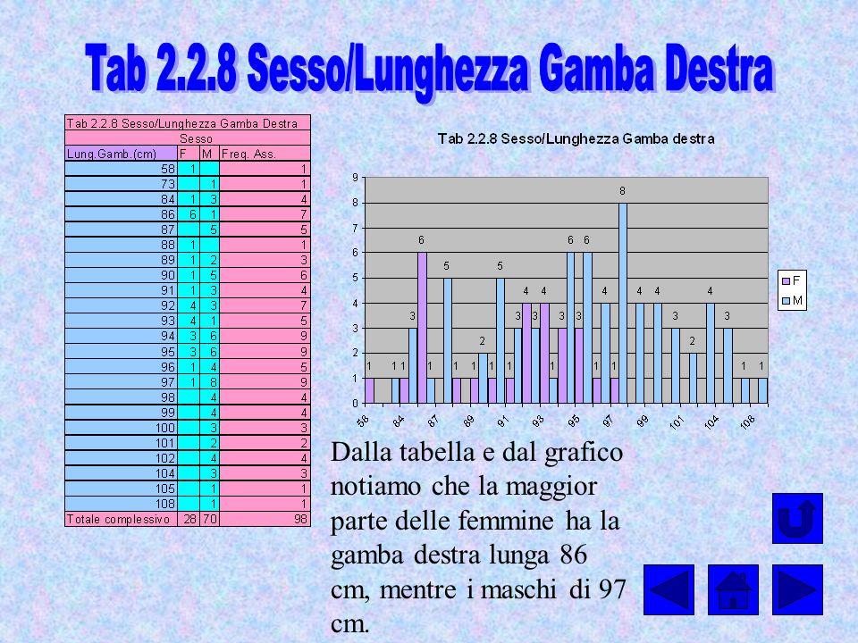 Tab 2.2.8 Sesso/Lunghezza Gamba Destra