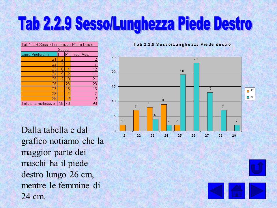 Tab 2.2.9 Sesso/Lunghezza Piede Destro